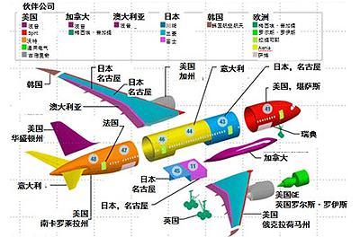 波音787全球合作伙伴